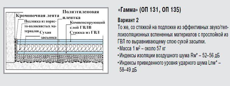 knauf-gamma-2