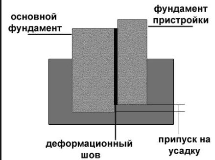 Схема сопряжение фундаментов