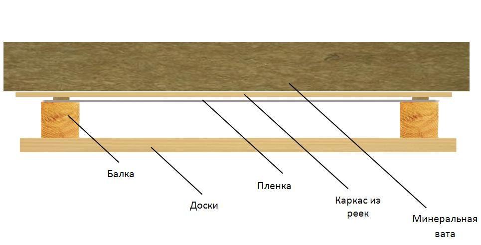 Утепление минеральной ватой