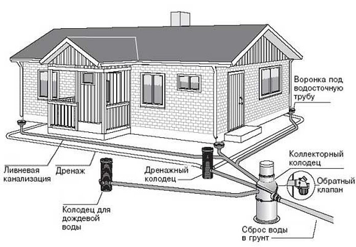 Устройство дренажа вокруг дома на даче