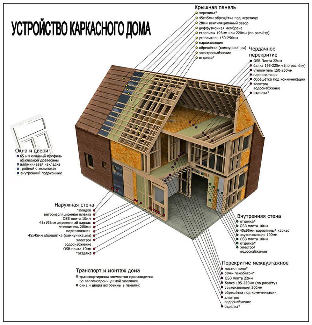 устройство каркасного дома